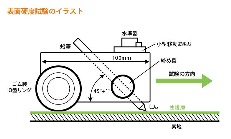 引っかき硬度試験機