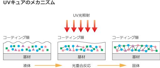 UVコートの硬化の仕組み